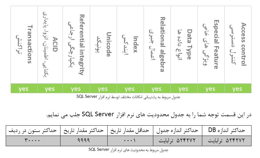 جدول محدودیت های SQL Server