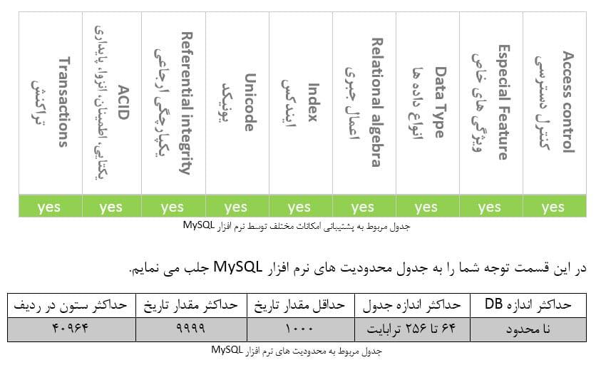 جدول محدودیت های MYSQL