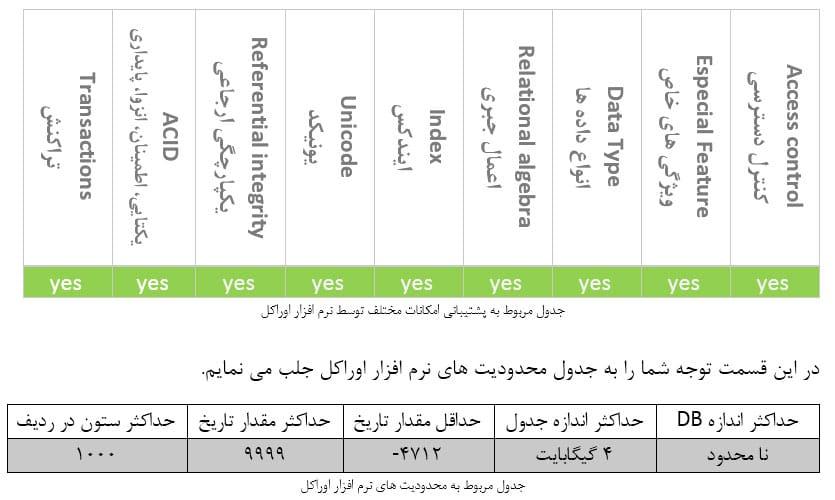 جدول محدودیت های Oracle